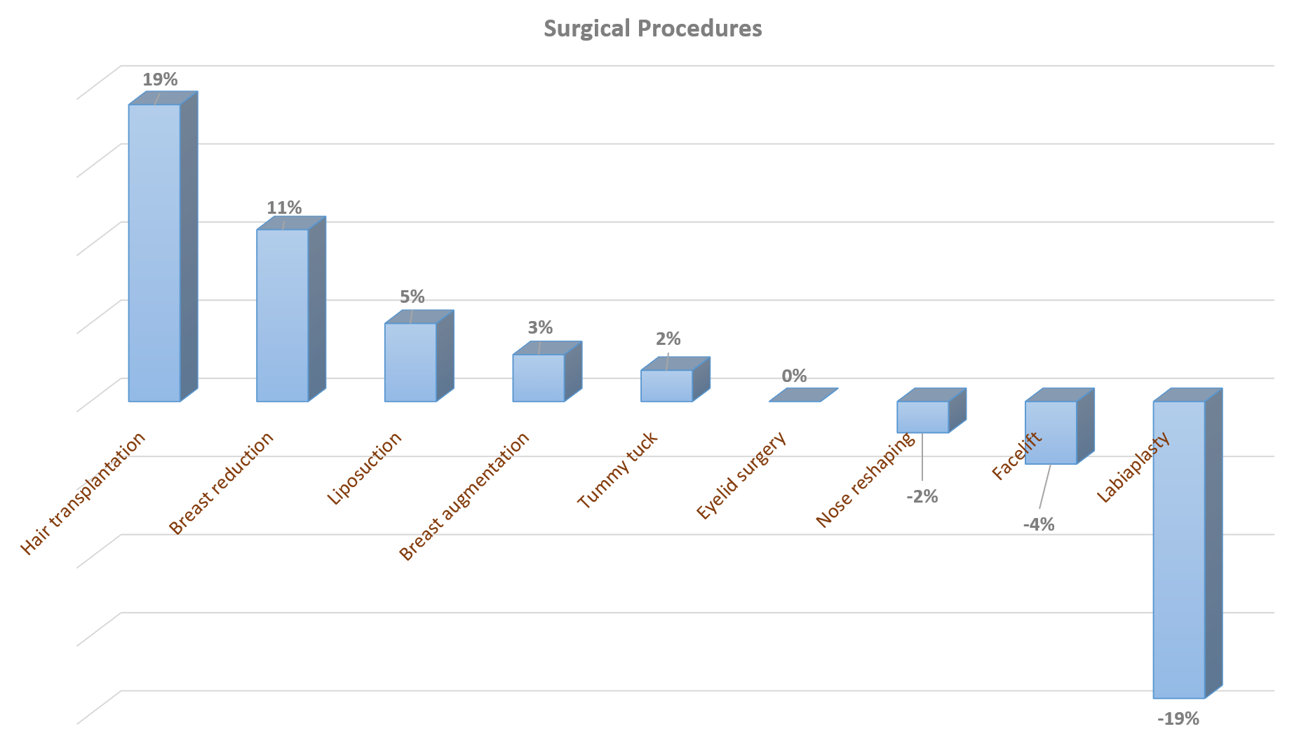 ASPS Chart 1