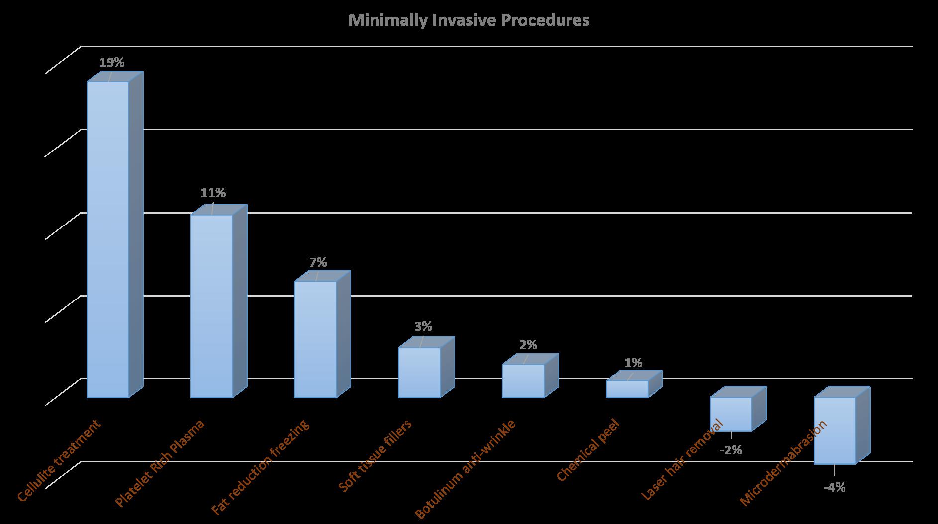 ASPS Chart 2