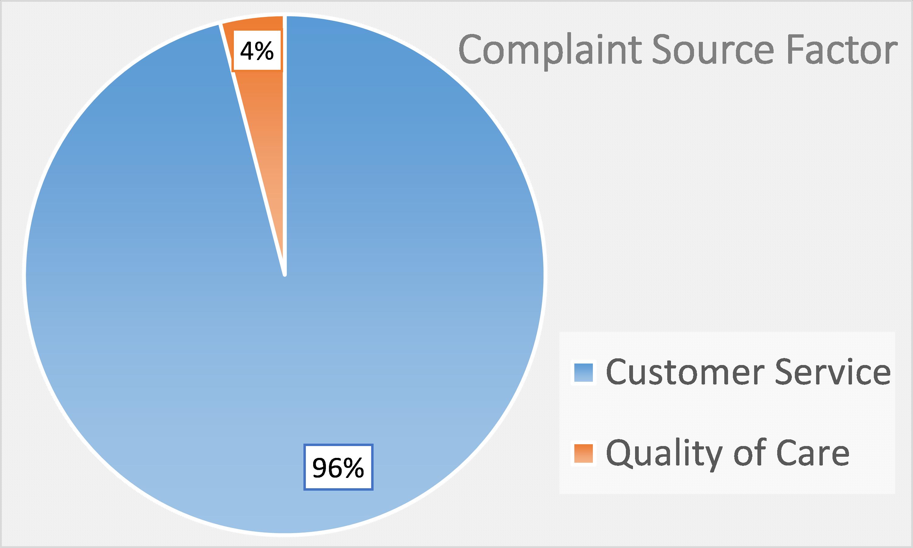 Complaint Factors